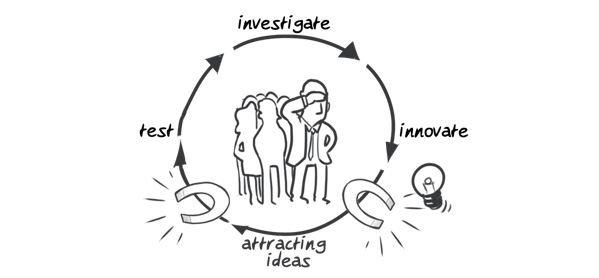 Hypor drawing innovation