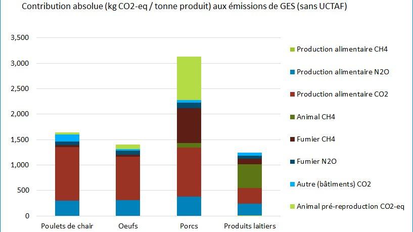 Contribution absolue aux emissions de GES