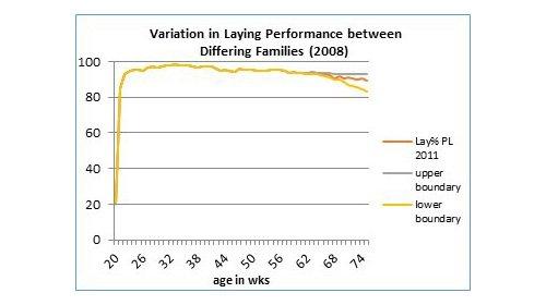 Breeding variation 2008