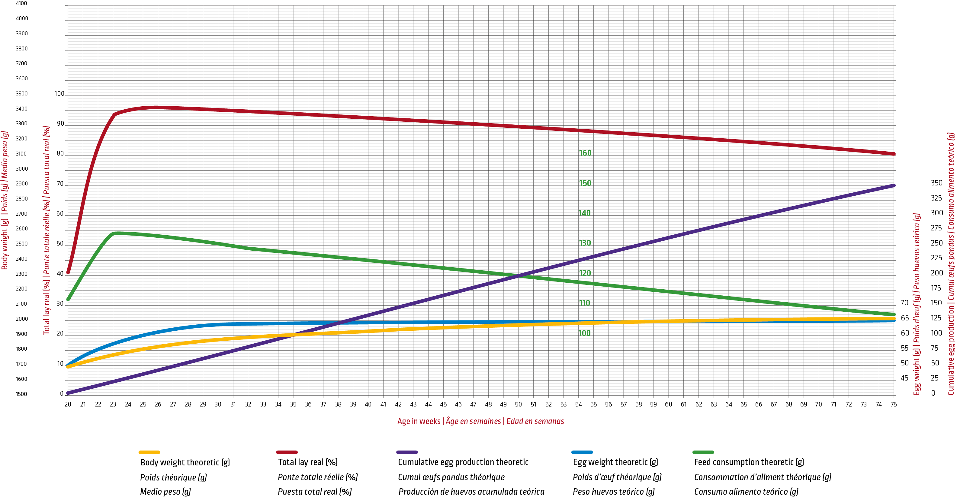 Ivory_Europe_Laying chart.png