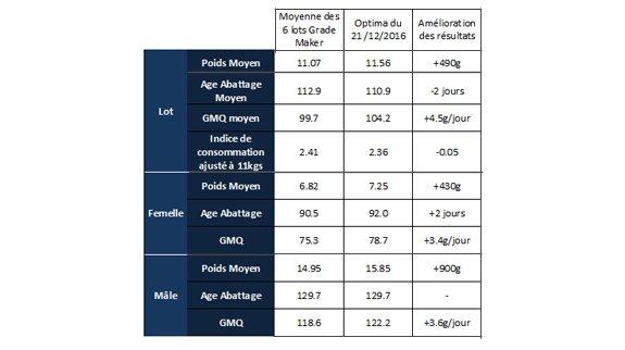 Optima performance table Porh Arthur