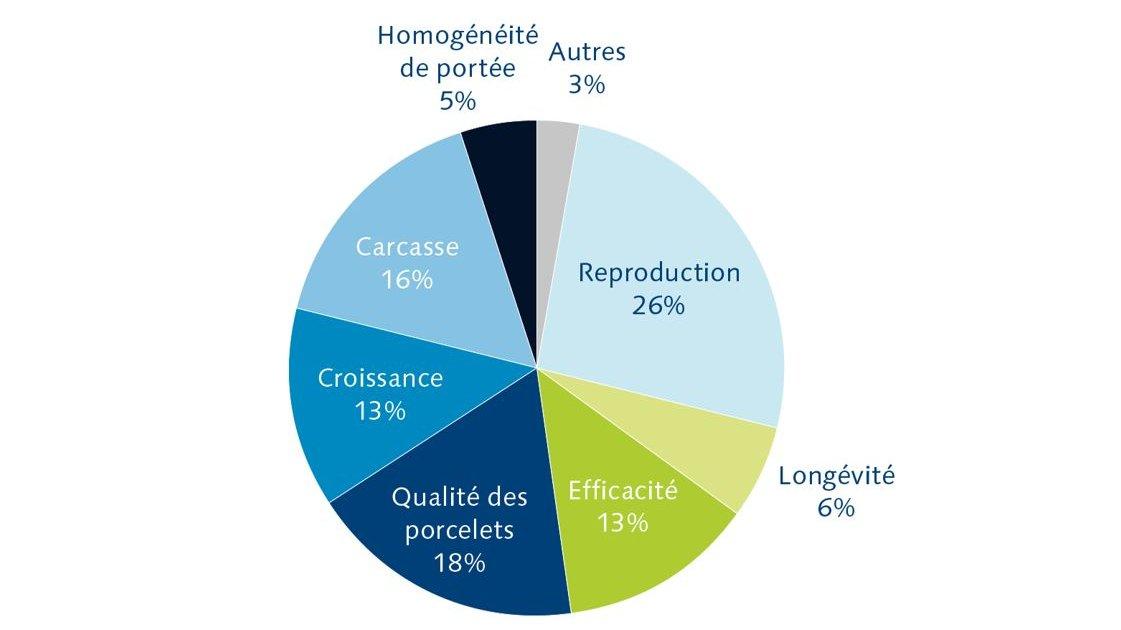 Hypor dam lines selection index FR