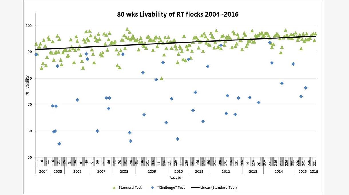 livability graph EN
