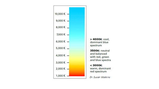 lighting spectrum guide