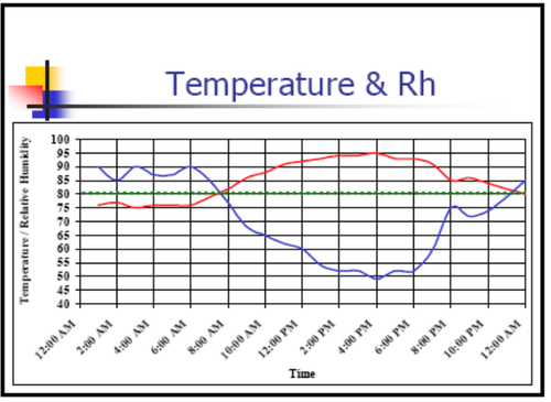 temp and humidity graph.png